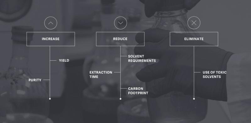 công nghệ chiết xuất Radient