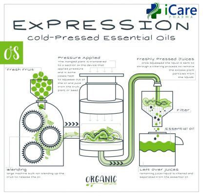 Cold pressing for materials that are easy to extract essential oils