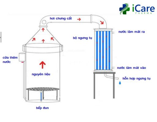 Distillation of essential oils is a fairly common method